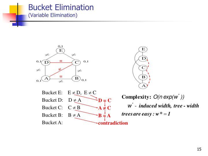 Bucket Elimination