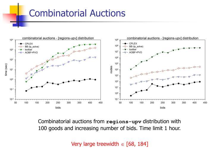Combinatorial Auctions