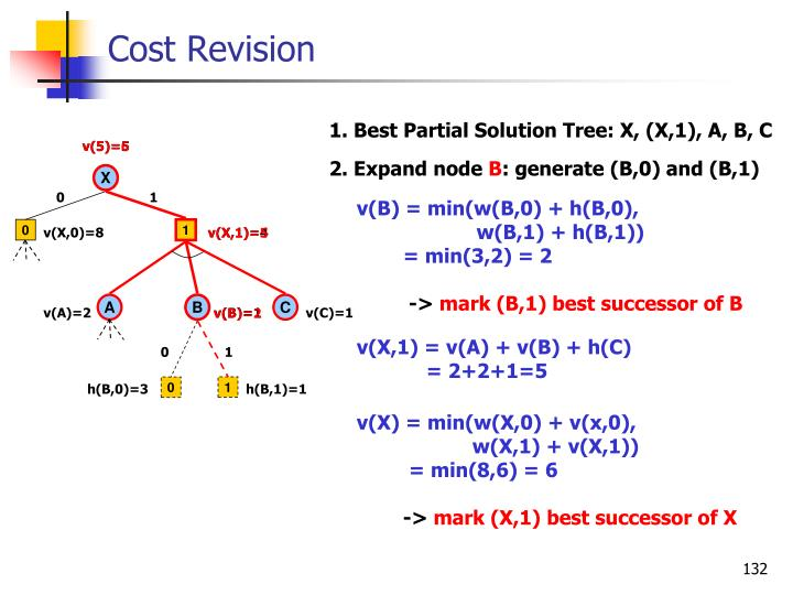 Cost Revision