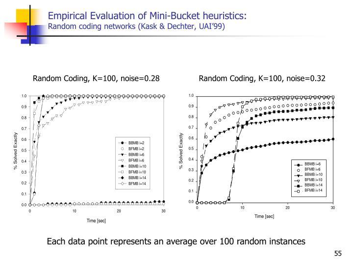 Empirical Evaluation of Mini-Bucket heuristics: