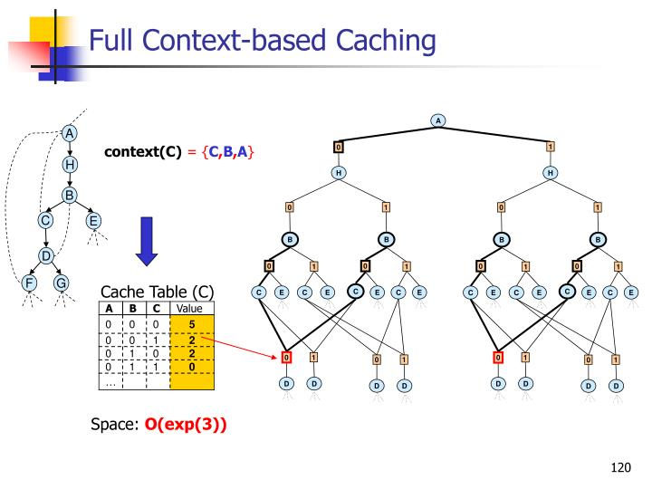 Full Context-based Caching