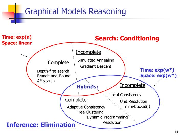 Graphical Models Reasoning