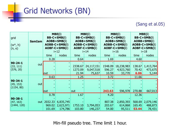Grid Networks (BN)
