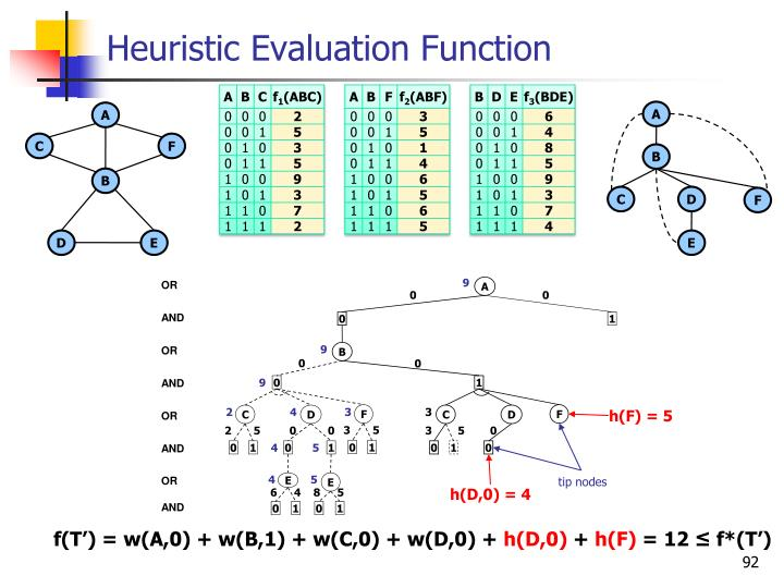 Heuristic Evaluation Function