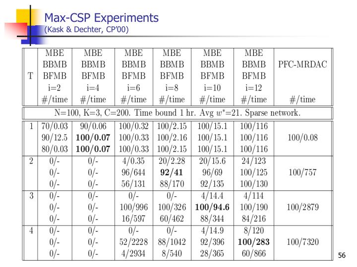 Max-CSP Experiments