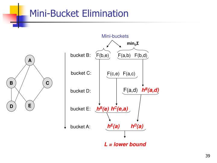 Mini-Bucket Elimination