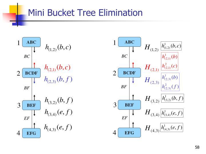 Mini Bucket Tree Elimination