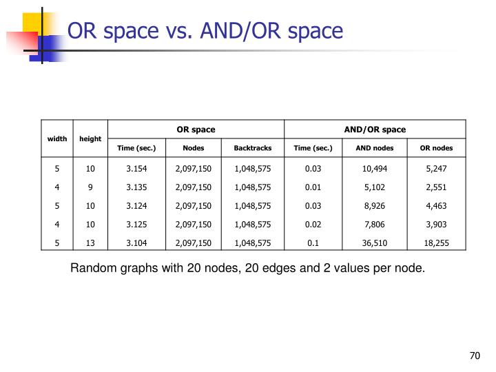 OR space vs. AND/OR space