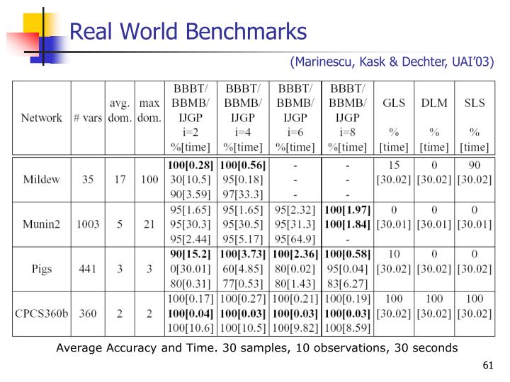 Real World Benchmarks