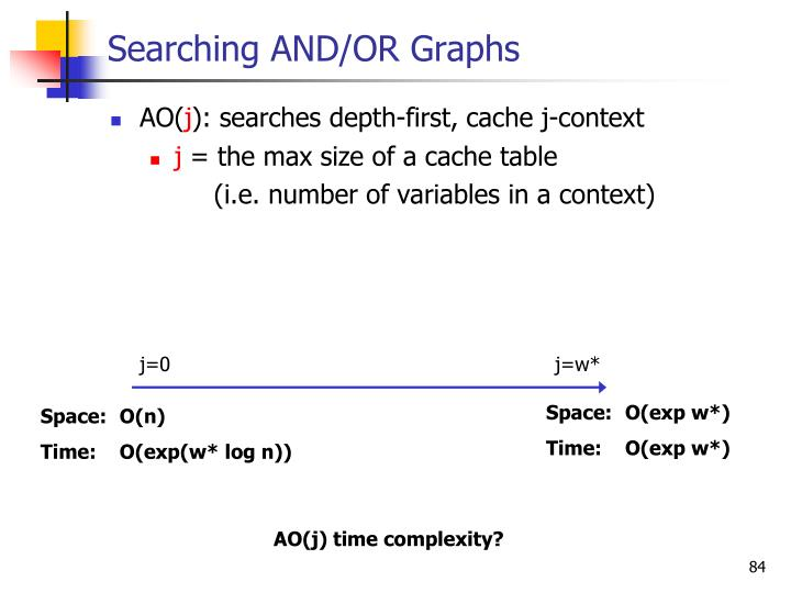 Searching AND/OR Graphs
