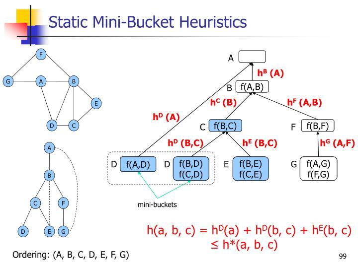 Static Mini-Bucket Heuristics