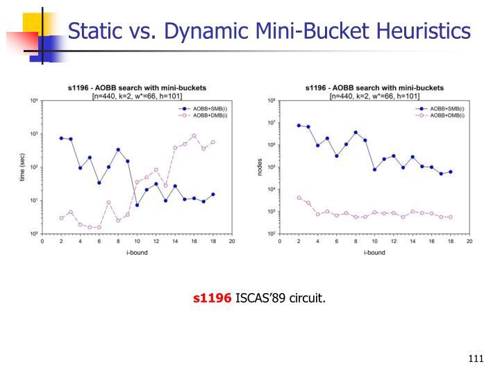 Static vs. Dynamic Mini-Bucket Heuristics