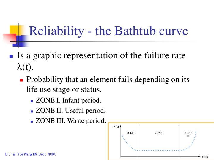 Reliability - the Bathtub curve