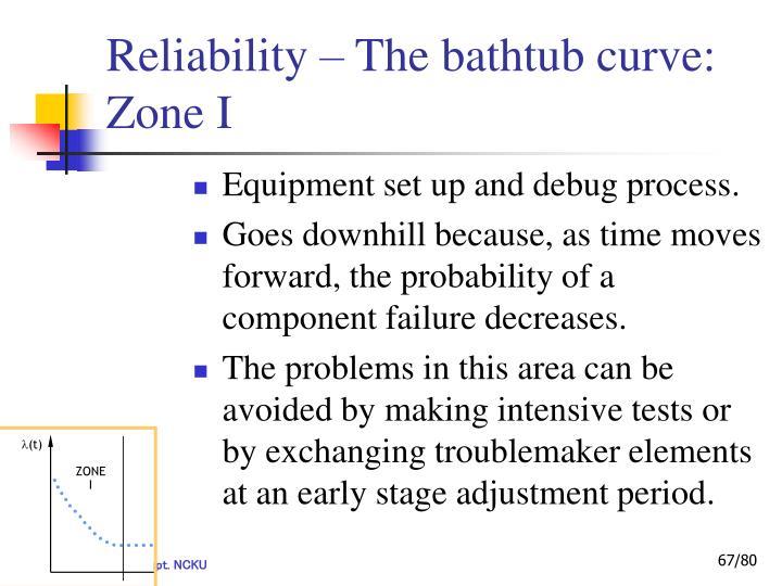 Reliability – The bathtub curve: Zone I