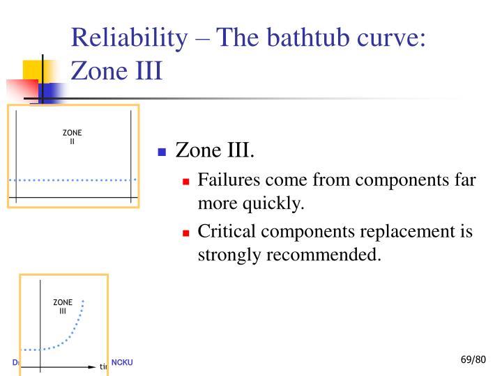 Reliability – The bathtub curve: Zone III