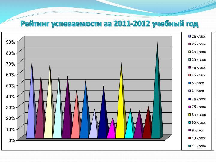 Рейтинг успеваемости за 2011-2012 учебный год