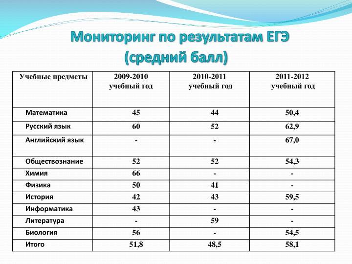 Мониторинг по результатам ЕГЭ