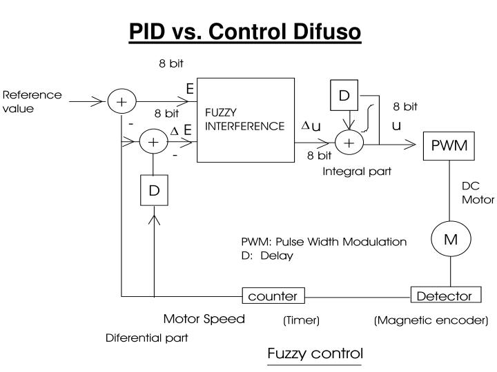 PID vs. Control Difuso