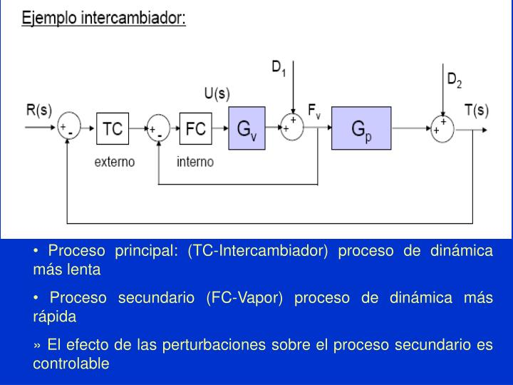 • Proceso principal: (TC-Intercambiador) proceso de dinámica más lenta