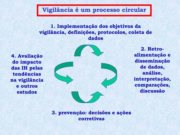 Vigilância é um processo circular