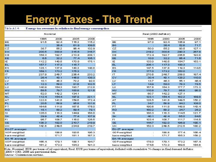 Energy Taxes - The Trend