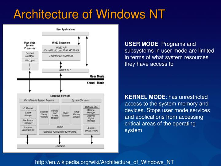 Architecture of Windows NT
