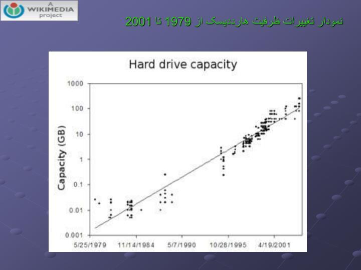 نمودار تغییرات ظرفیت هارددیسک از 1979 تا 2001