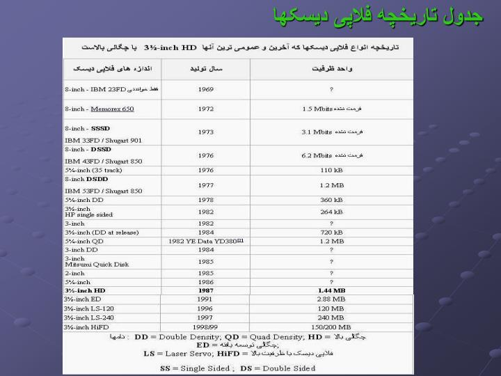 جدول تاریخچه فلاپی دیسکها
