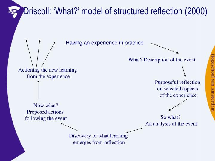 Driscoll: 'What?' model of structured reflection (2000)