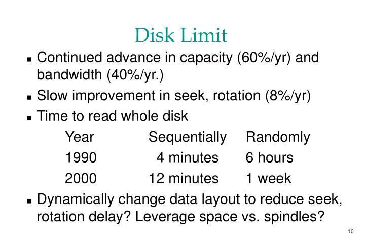Disk Limit