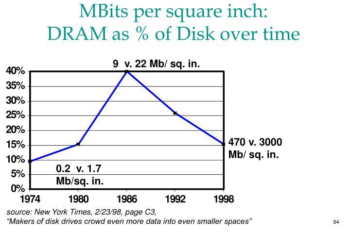 MBits per square inch: