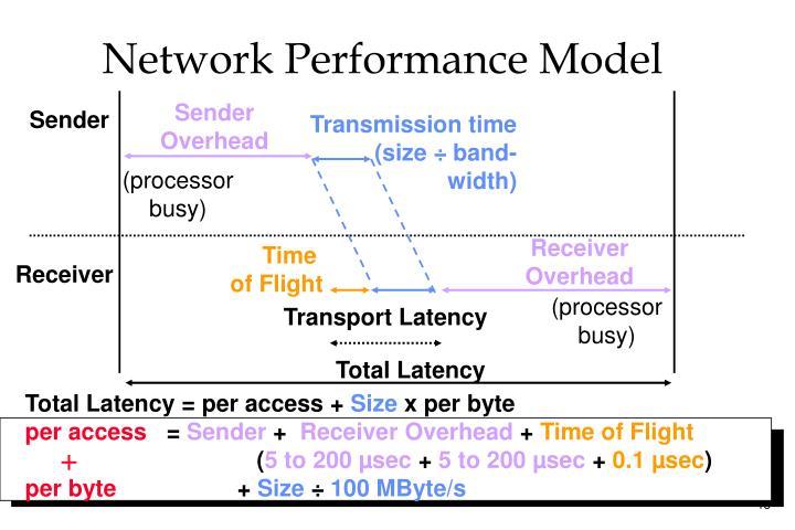 Network Performance Model