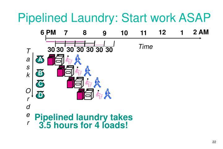 Pipelined Laundry: Start work ASAP