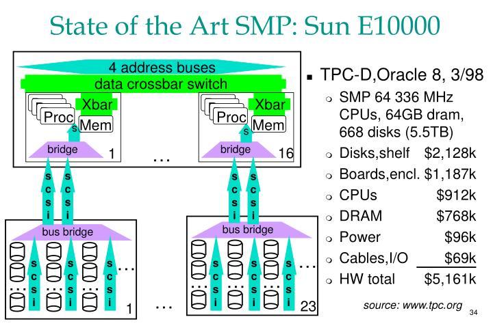 TPC-D,Oracle 8, 3/98