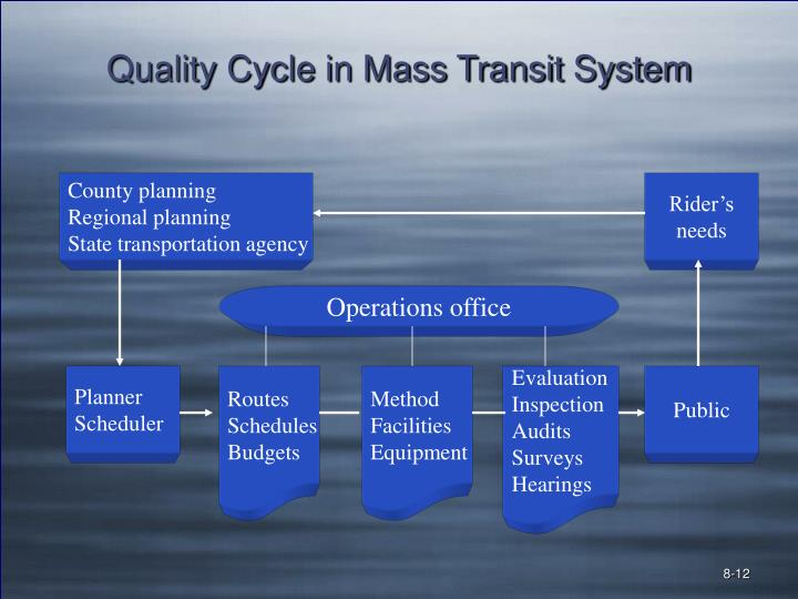 Quality Cycle in Mass Transit System