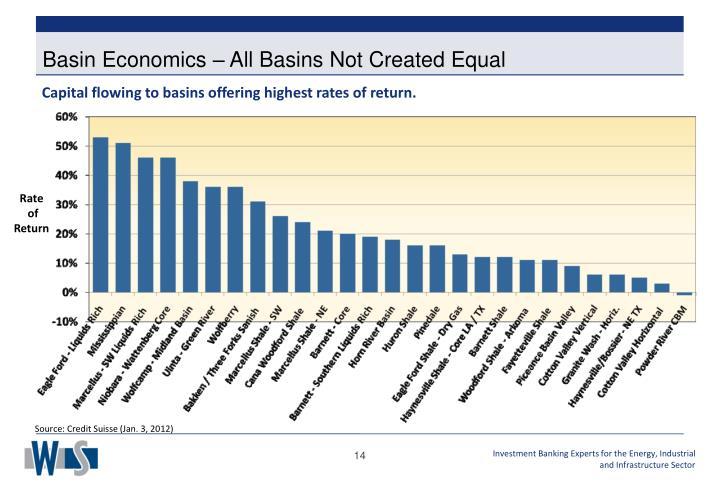 Basin Economics – All Basins Not Created Equal