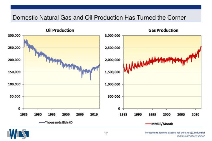 Domestic Natural Gas and Oil Production Has Turned the Corner