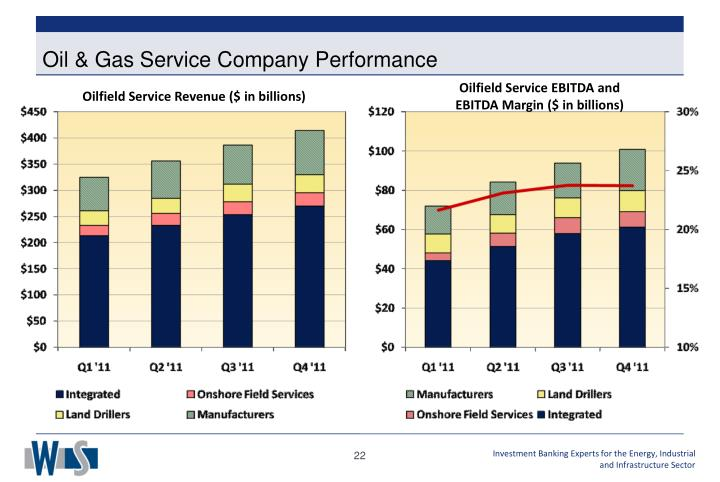 Oil & Gas Service Company Performance