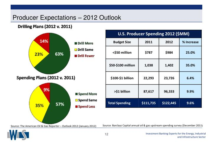 Producer Expectations – 2012 Outlook