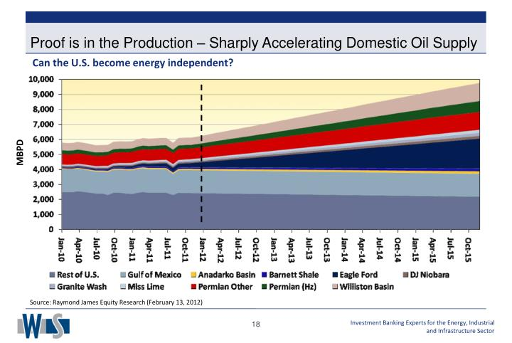 Can the U.S. become energy independent?
