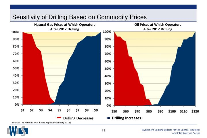 Sensitivity of Drilling Based on Commodity Prices