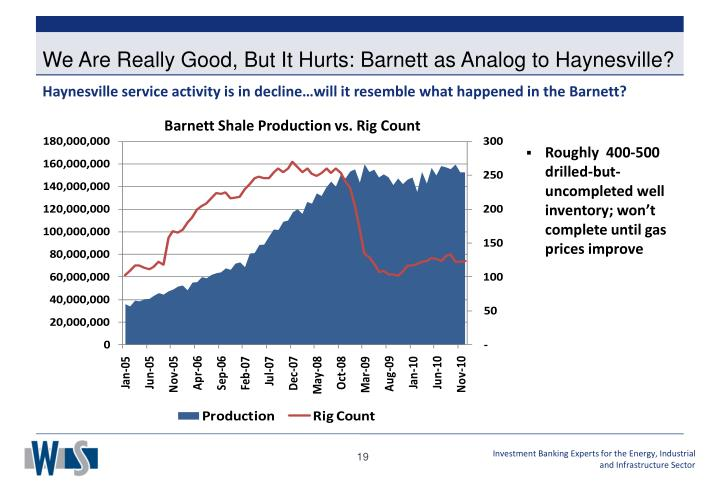 We Are Really Good, But It Hurts: Barnett as Analog to Haynesville?