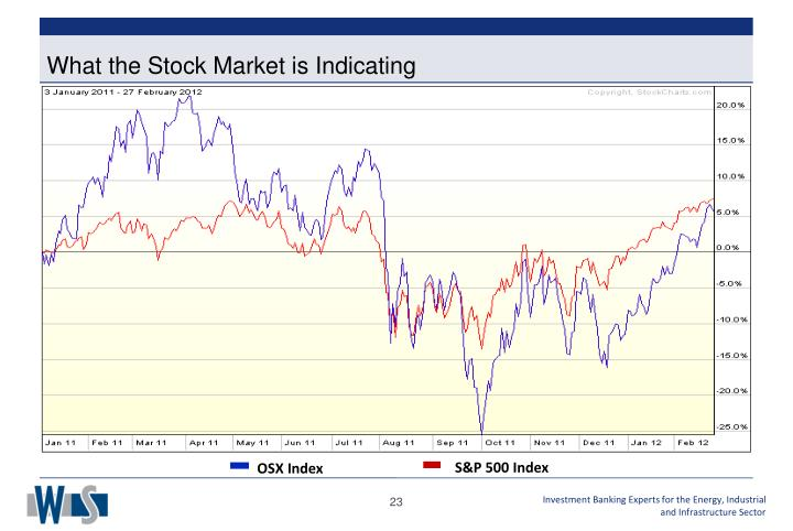 What the Stock Market is Indicating