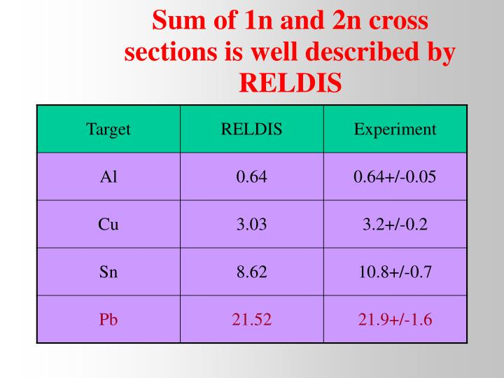 Sum of 1n and 2n cross sections is well described by RELDIS