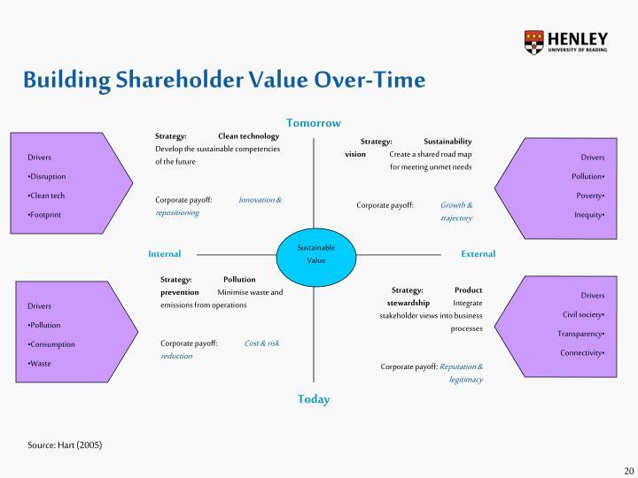 Building Shareholder Value Over-Time