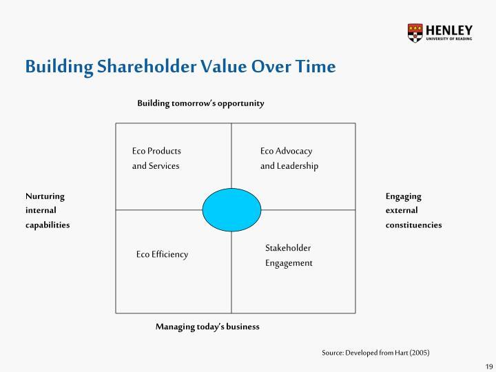 Building Shareholder Value Over Time