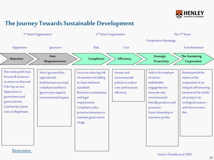 The Journey Towards Sustainable Development