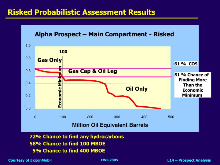 Risked probabilistic assessment results