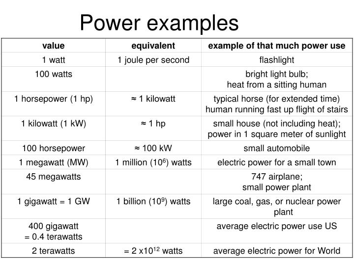 Power examples