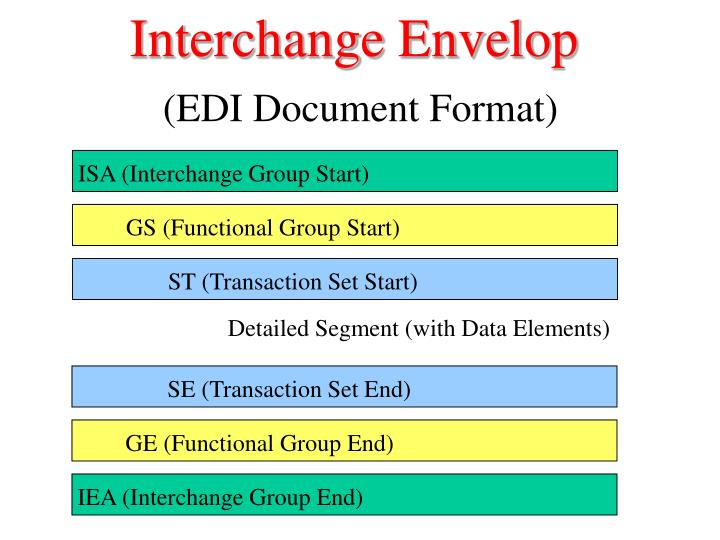 Interchange Envelop